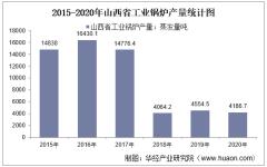 2015-2020年山西省工业锅炉产量及月均产量对比分析