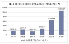 2019年全国电信业务总量(可比价格)及各地区排行统计分析