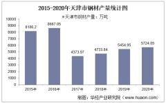 2015-2020年天津市钢材产量及月均产量对比分析