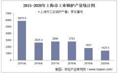 2015-2020年上海市工业锅炉产量及月均产量对比分析
