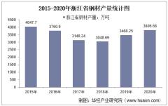 2015-2020年浙江省钢材产量及月均产量对比分析