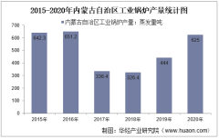 2015-2020年内蒙古自治区工业锅炉产量及月均产量对比分析