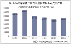 2015-2020年安徽江淮汽车集团有限公司汽车产量、销量及出口量统计分析