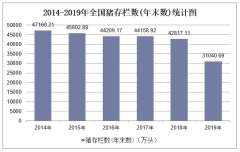 2019年全国猪存栏数(年末数)及各地区排行统计分析