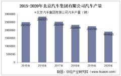 2015-2020年北京汽车集团有限公司汽车产量、销量及出口量统计分析