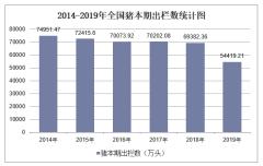 2019年全国猪本期出栏数及各地区排行统计分析