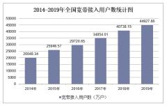 2019年全国宽带接入用户数及各地区排行统计分析