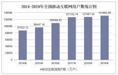 2019年全国移动互联网用户数及各地区排行统计分析