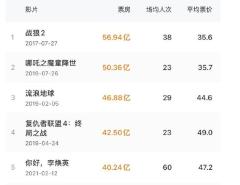 《你好李焕英》总票房超《唐探3》 进影史前五
