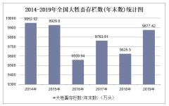 2019年全国大牲畜存栏数(年末数)及各地区排行统计分析