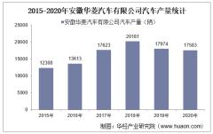 2015-2020年安徽华菱汽车有限公司汽车产量、销量及出口量统计分析