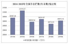 2019年全国羊存栏数(年末数)及各地区排行统计分析