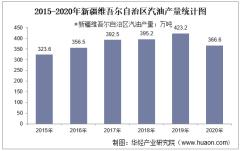 2015-2020年新疆维吾尔自治区汽油产量及月均产量对比分析