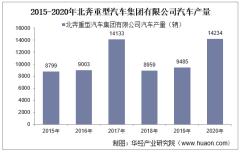 2015-2020年北奔重型汽车集团有限公司汽车产销量统计分析