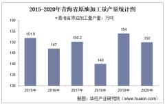 2015-2020年青海省原油加工量产量及月均产量对比分析