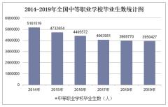 2019年全国中等职业学校毕业生数及各地区排行统计分析