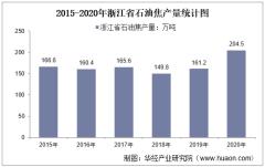 2015-2020年浙江省石油焦产量及月均产量对比分析