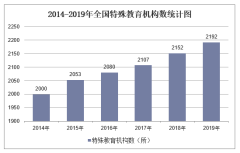2019年全国特殊教育机构数及各地区排行统计分析