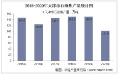 2015-2020年天津市石油焦产量及月均产量对比分析
