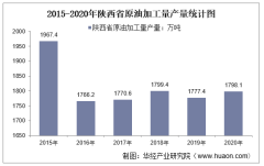 2015-2020年陕西省原油加工量产量及月均产量对比分析