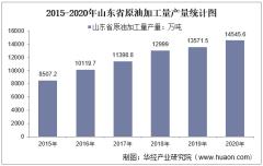 2015-2020年山东省原油加工量产量及月均产量对比分析