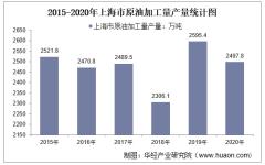2015-2020年上海市原油加工量产量及月均产量对比分析