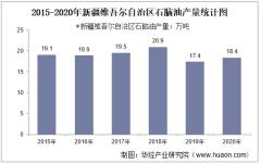 2015-2020年新疆维吾尔自治区石脑油产量及月均产量对比分析