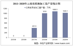 2015-2020年云南省原油加工量产量及月均产量对比分析