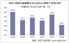 2015-2020年新疆维吾尔自治区石油焦产量及月均产量对比分析