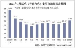2021年1月活鸡(普通肉鸡)集贸市场价格走势及增速分析