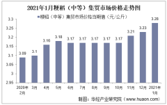 2021年1月粳稻(中等)集贸市场价格走势及增速分析