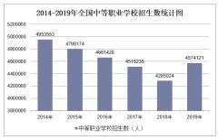 2019年全国职业学校招生数及各地区排行统计分析