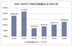 2019年全国农用机械总动力及各地区排行统计分析