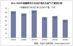 2015-2020年新疆维吾尔自治区液化石油气产量及月均产量对比分析