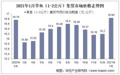 2021年1月草鱼(1-2公斤)集贸市场价格走势及增速分析