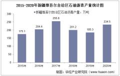 2015-2020年新疆维吾尔自治区石油沥青产量及月均产量对比分析