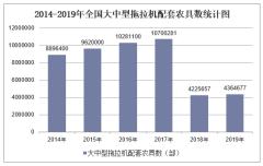 2019年全国大中型拖拉机配套农具数及各地区排行统计分析