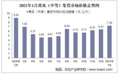 2021年1月黄瓜(中等)集贸市场价格走势及增速分析