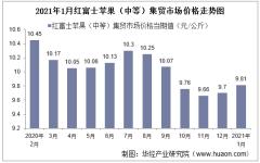2021年1月红富士苹果(中等)集贸市场价格走势及增速分析