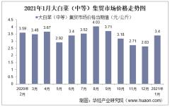 2021年1月大白菜(中等)集贸市场价格走势及增速分析
