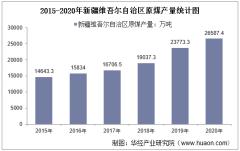 2015-2020年新疆维吾尔自治区原煤产量及月均产量对比分析