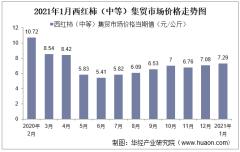 2021年1月西红柿(中等)集贸市场价格走势及增速分析