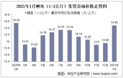 2021年1月鲤鱼(1-2公斤)集贸市场价格走势及增速分析