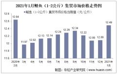 2021年1月鲢鱼(1-2公斤)集贸市场价格走势及增速分析