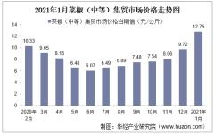 2021年1月菜椒(中等)集贸市场价格走势及增速分析