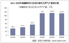 2015-2020年新疆维吾尔自治区液化天然气产量及月均产量对比分析