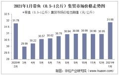 2021年1月带鱼(0.5-1公斤)集贸市场价格走势及增速分析