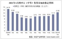 2021年1月四季豆(中等)集贸市场价格走势及增速分析