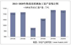 2015-2020年海南省原油加工量产量及月均产量对比分析