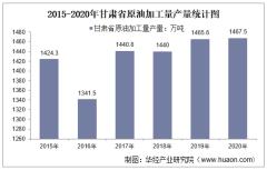 2015-2020年甘肃省原油加工量产量及月均产量对比分析